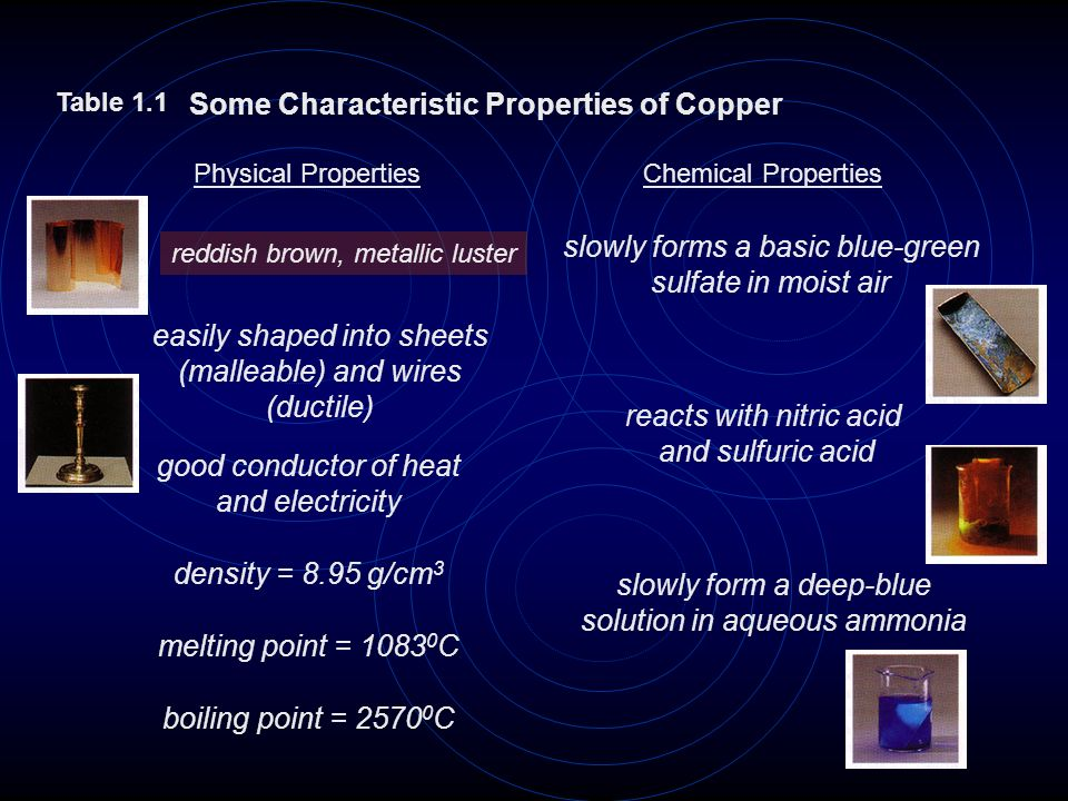 Some Characteristic Properties of Copper
