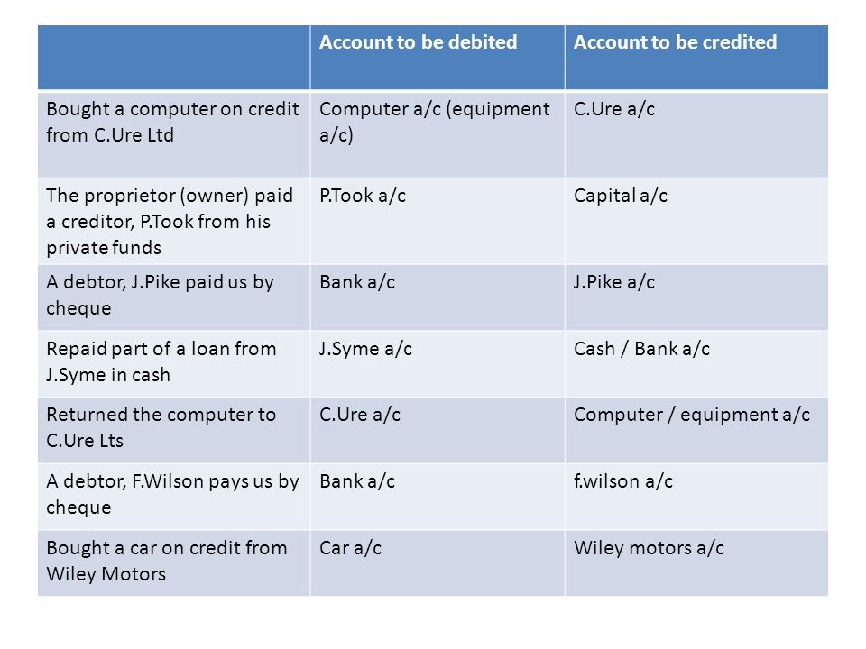 Account to be debited Account to be credited. Bought a computer on credit from C.Ure Ltd. Computer a/c (equipment a/c)