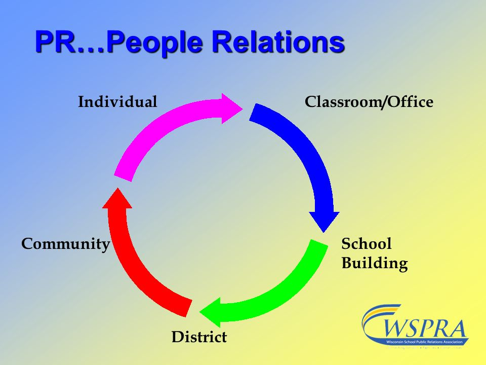 PR…People Relations Individual Classroom/Office Community