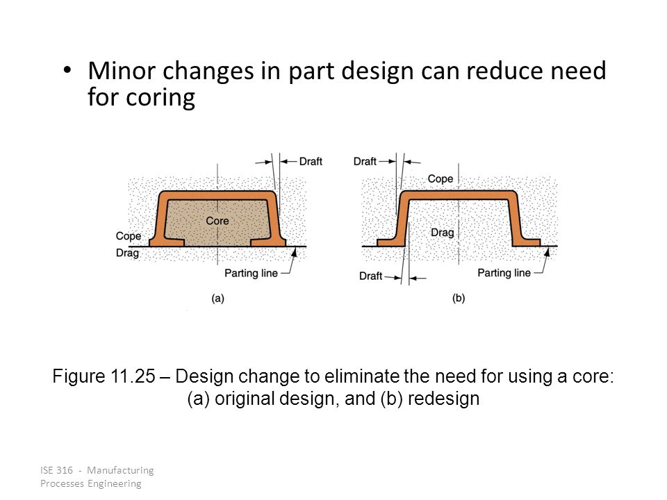 Minor changes in part design can reduce need for coring