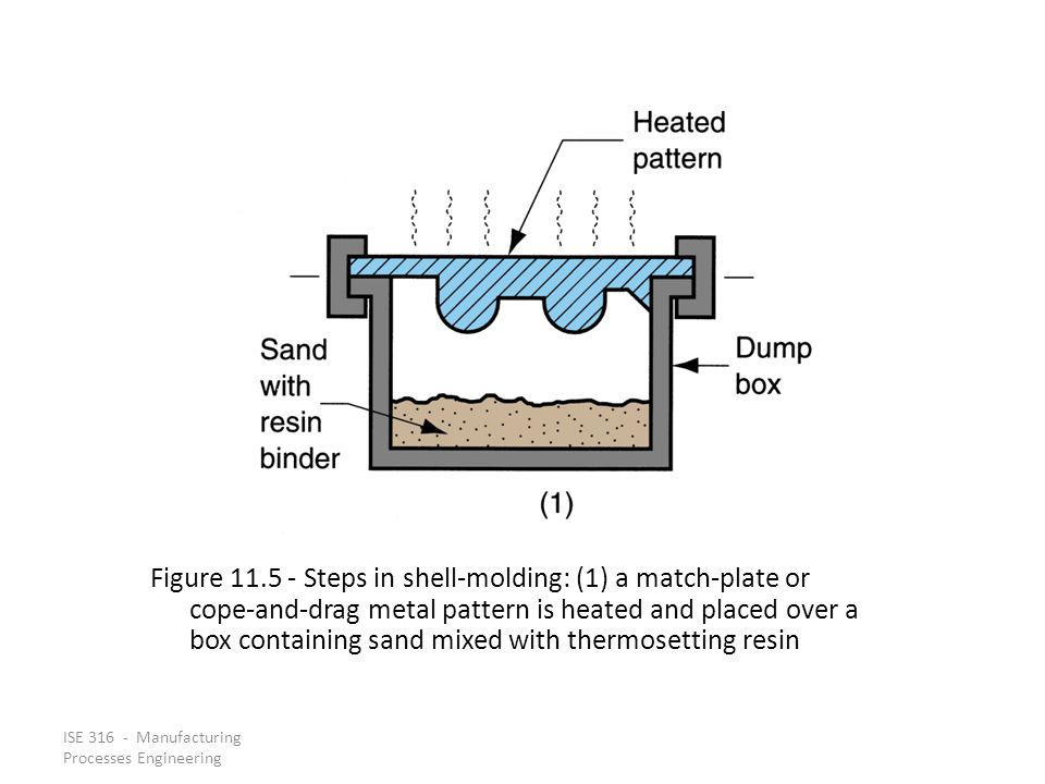 Figure 11.5 ‑ Steps in shell‑molding: (1) a match‑plate or cope‑and‑drag metal pattern is heated and placed over a box containing sand mixed with thermosetting resin