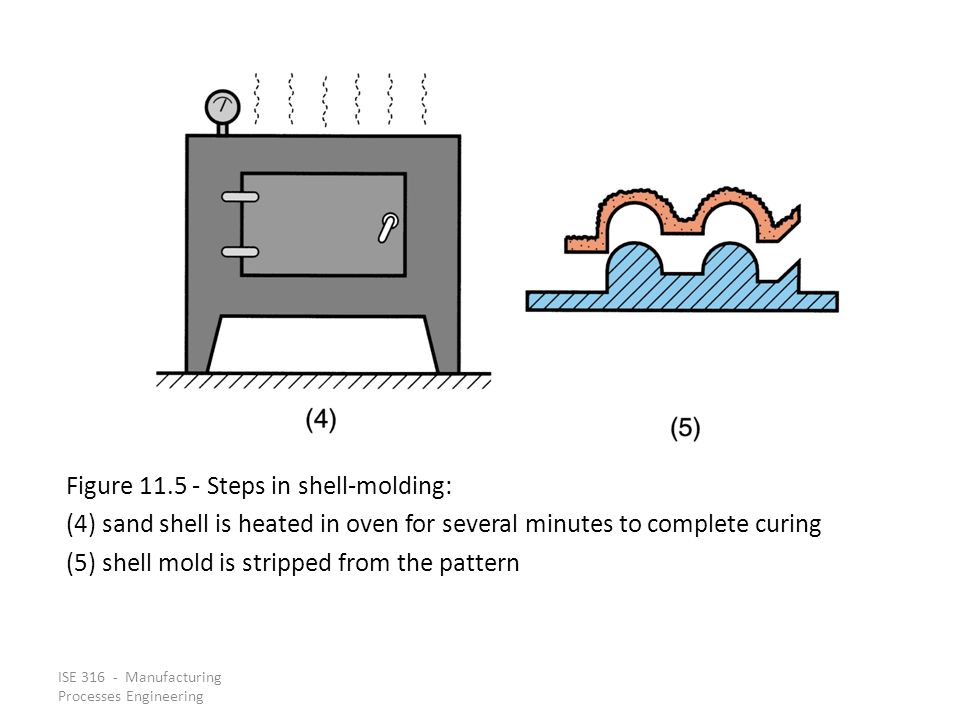 Figure 11.5 ‑ Steps in shell‑molding: