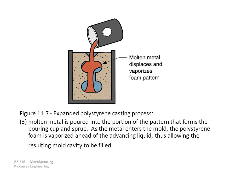 Figure 11.7 ‑ Expanded polystyrene casting process: