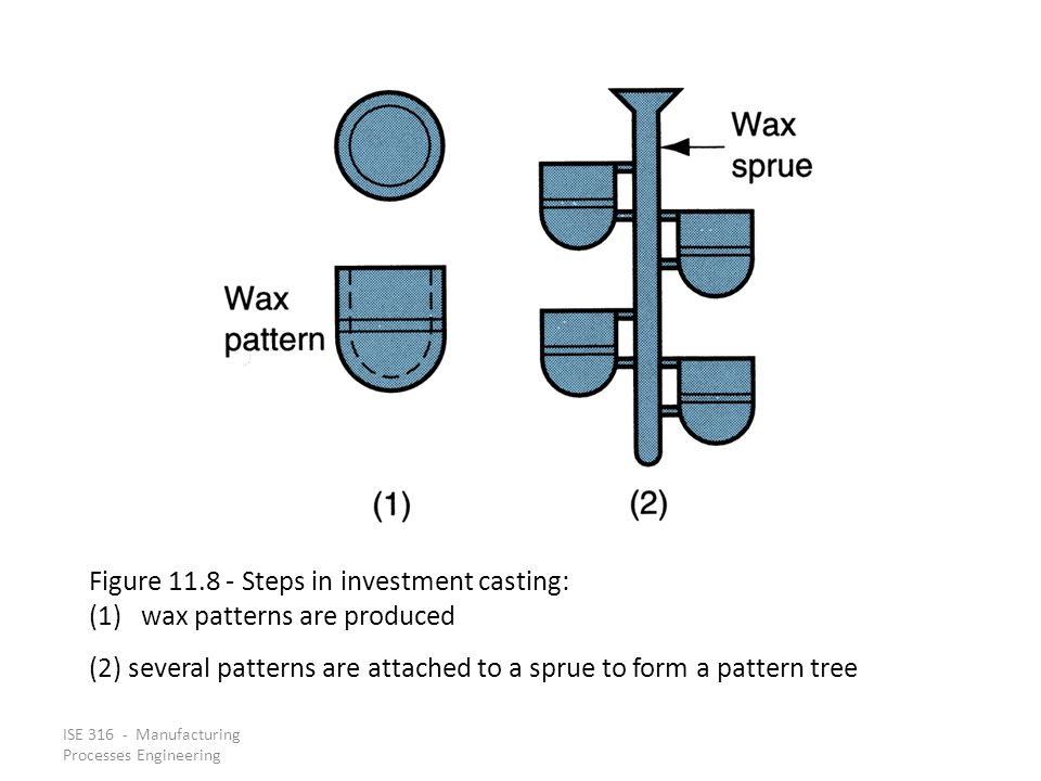 Figure 11.8 ‑ Steps in investment casting: wax patterns are produced