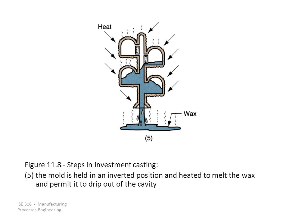 Figure 11.8 ‑ Steps in investment casting: