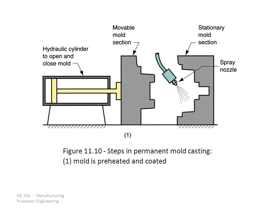 Figure 11.10 ‑ Steps in permanent mold casting: