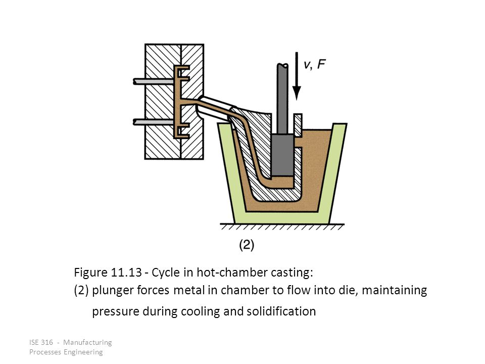 Figure 11.13 ‑ Cycle in hot‑chamber casting: