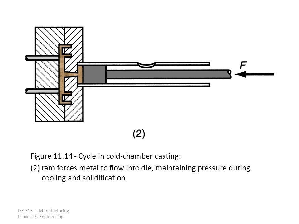 Figure 11.14 ‑ Cycle in cold‑chamber casting: