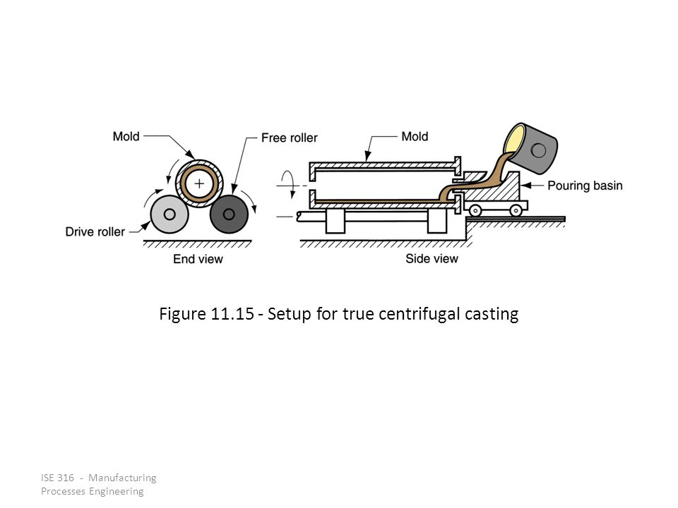 Figure 11.15 ‑ Setup for true centrifugal casting