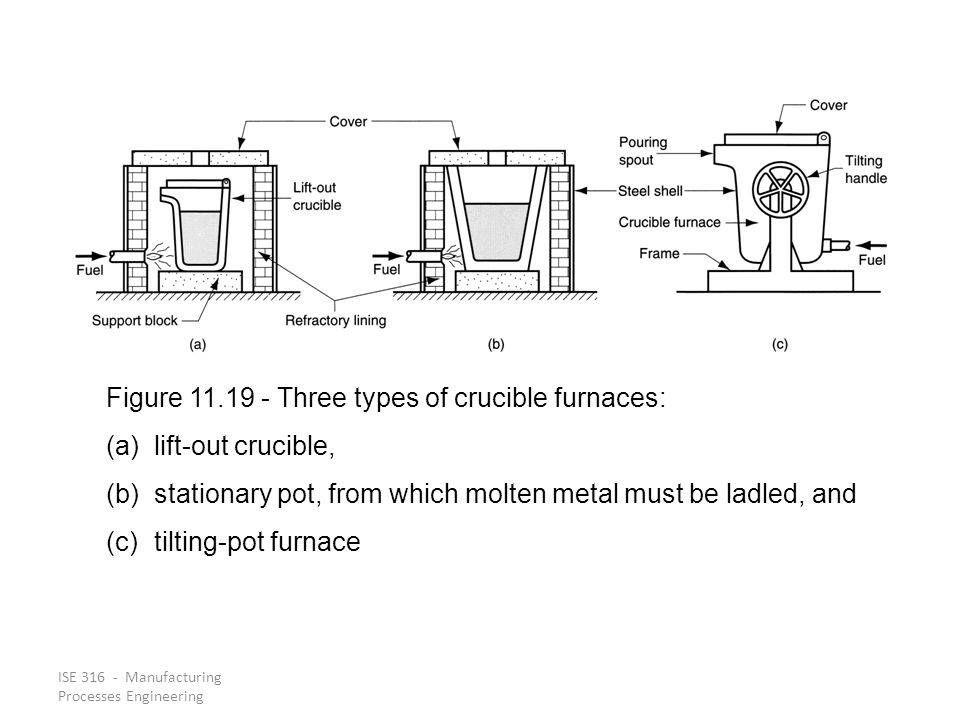 Figure 11.19 ‑ Three types of crucible furnaces: lift‑out crucible,