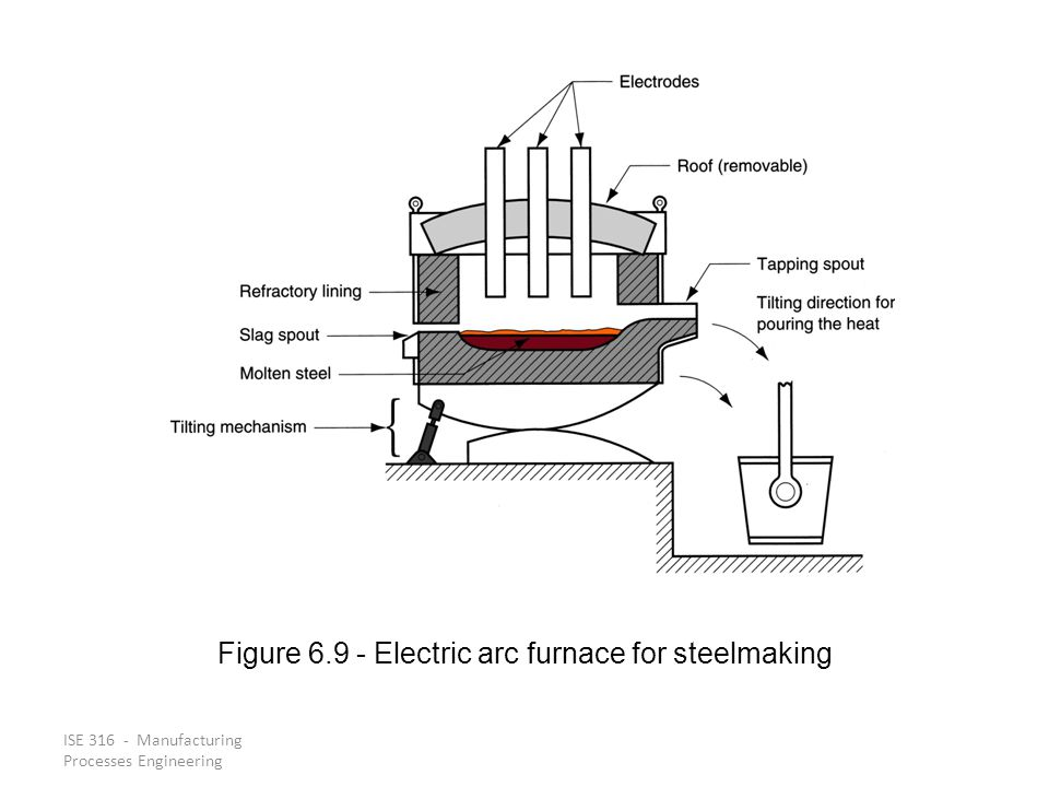 Figure 6.9 ‑ Electric arc furnace for steelmaking