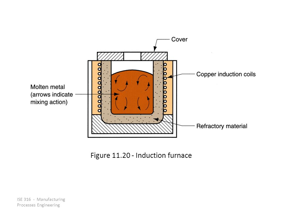 Figure 11.20 ‑ Induction furnace