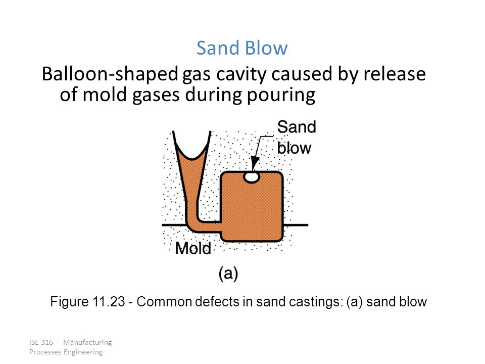 Figure 11.23 ‑ Common defects in sand castings: (a) sand blow