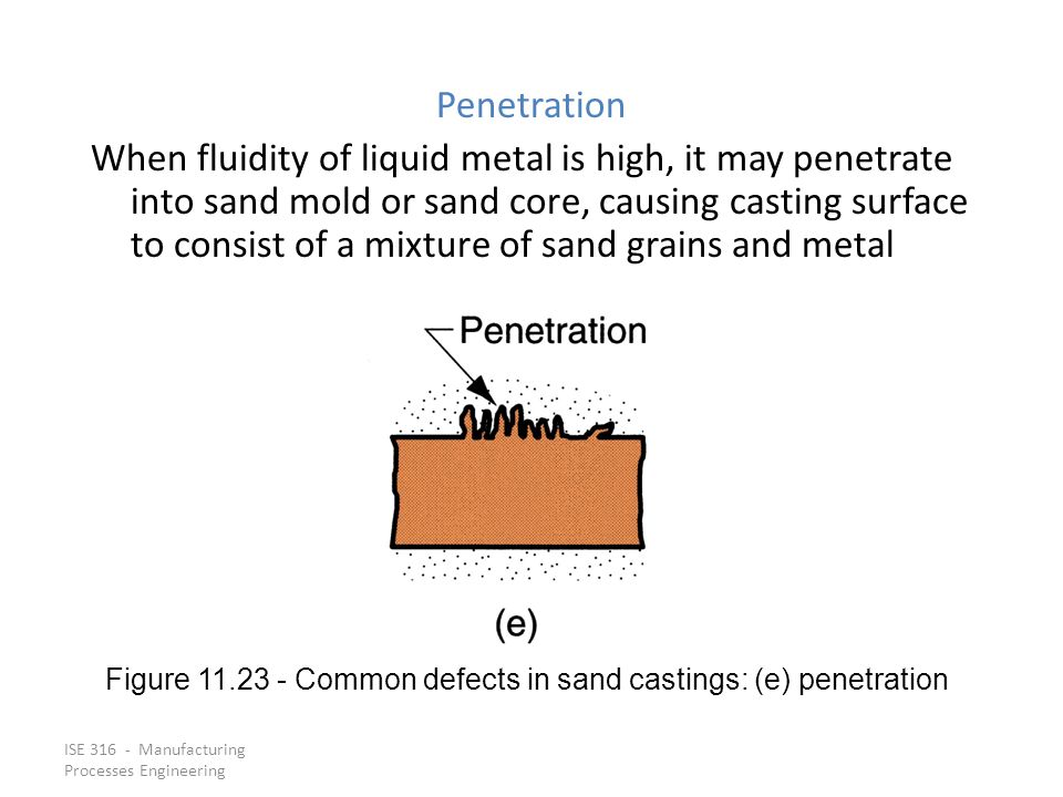 Figure 11.23 ‑ Common defects in sand castings: (e) penetration