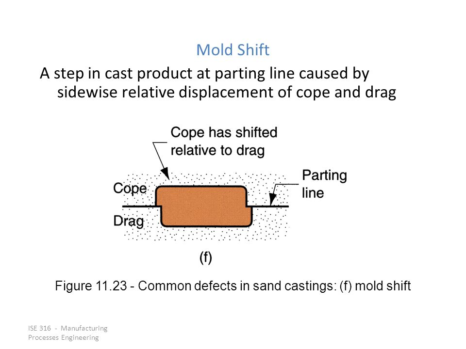 Figure 11.23 ‑ Common defects in sand castings: (f) mold shift