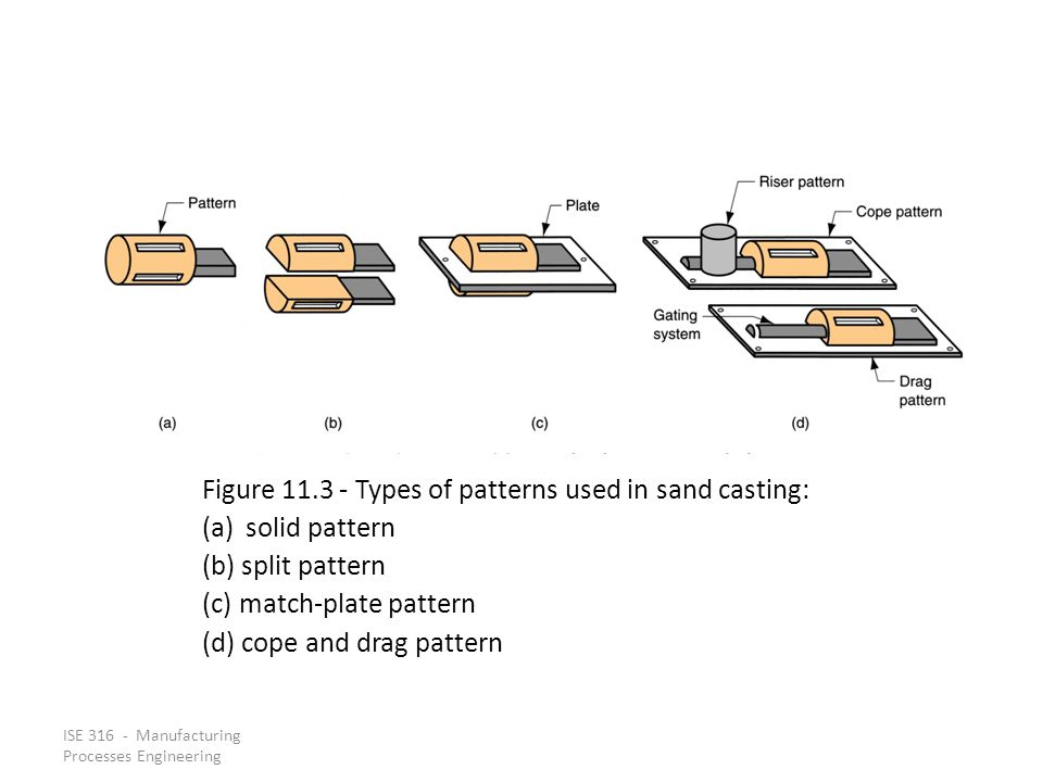 Figure 11.3 ‑ Types of patterns used in sand casting: solid pattern