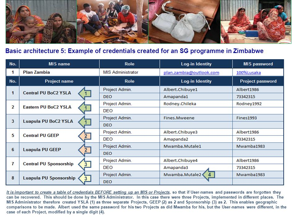 Basic architecture 5: Example of credentials created for an SG programme in Zimbabwe