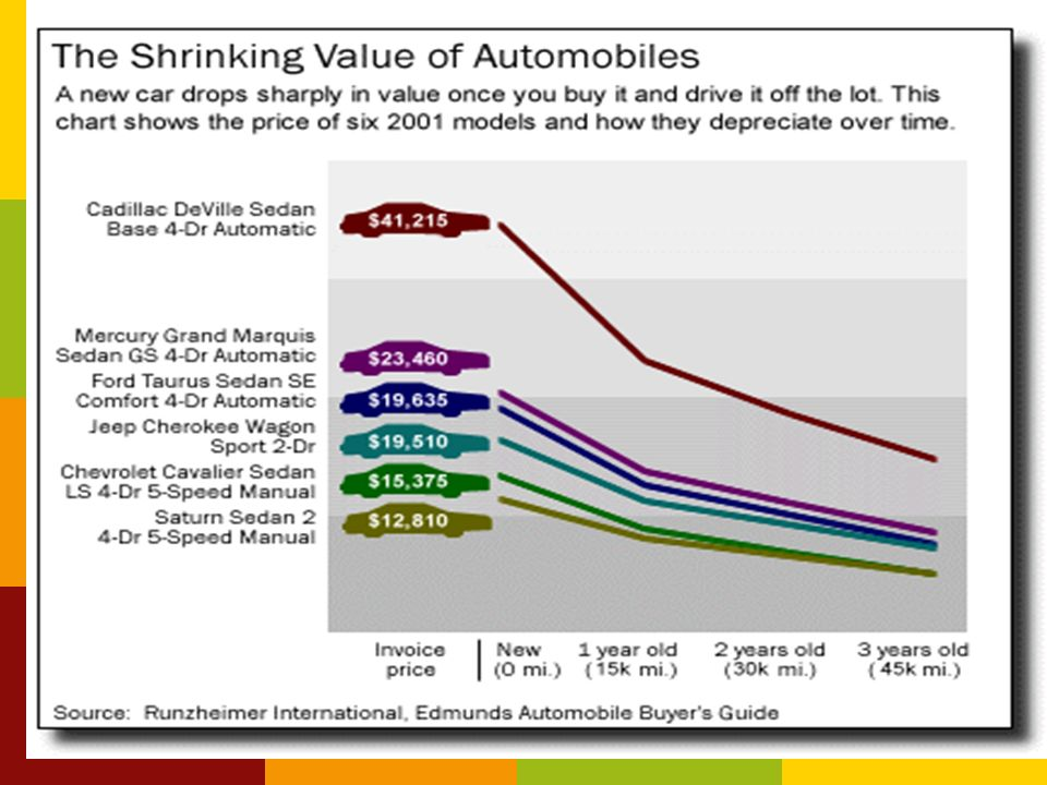 Depreciation: The steady decline in the resale value of any vehicle that you buy.