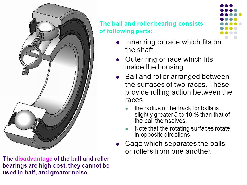 Inner ring or race which fits on the shaft.