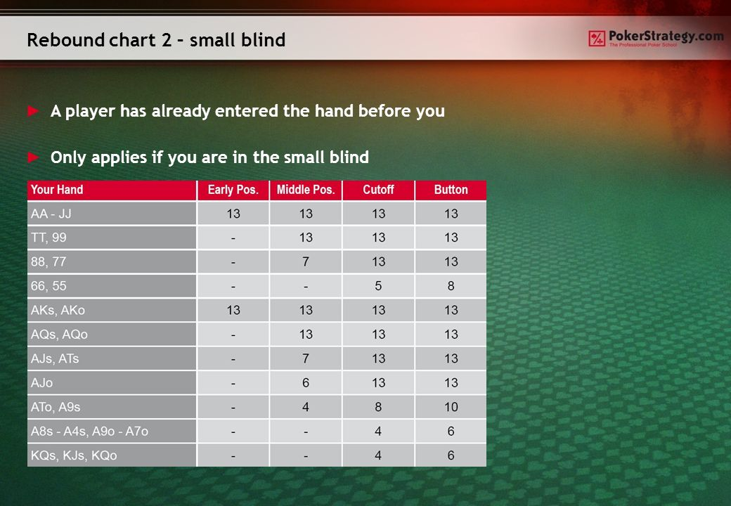 Rebound chart 2 – small blind