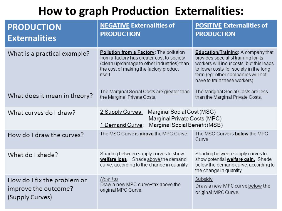 How to graph Production Externalities: