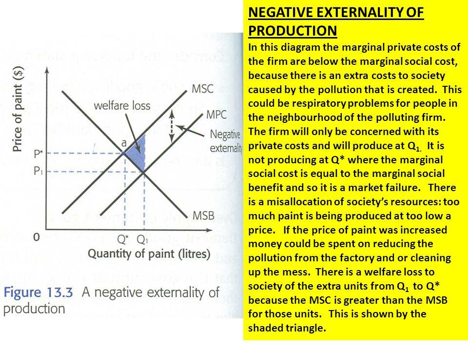 NEGATIVE EXTERNALITY OF PRODUCTION