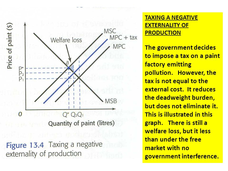 TAXING A NEGATIVE EXTERNALITY OF PRODUCTION