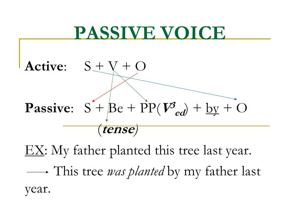 PASSIVE VOICE Active: S + V + O Passive: S + Be + PP(V3ed) + by + O