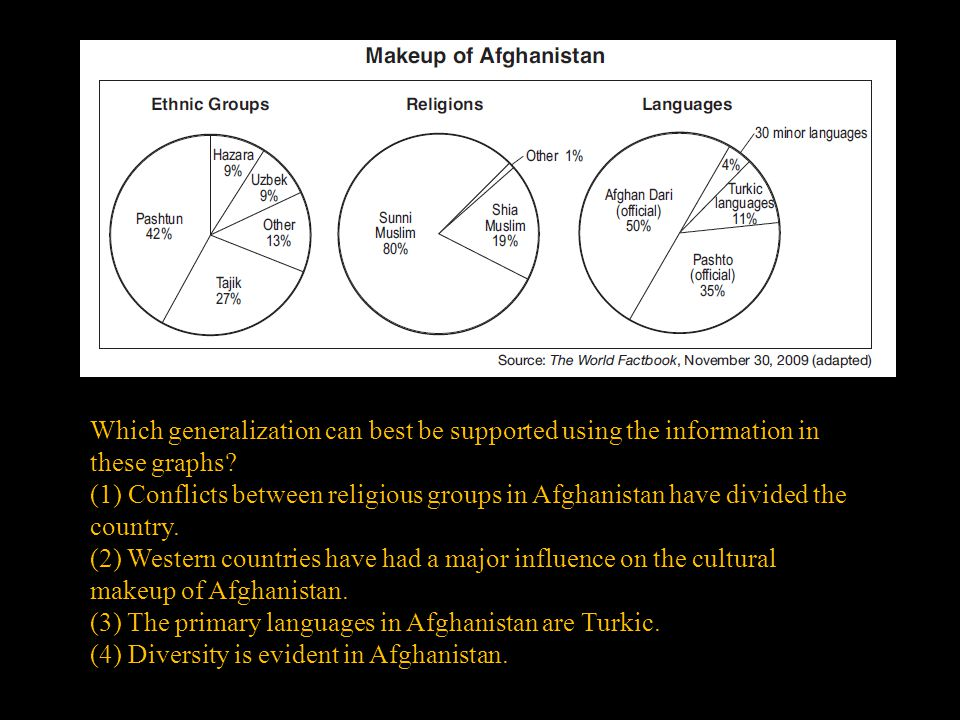 (3) The primary languages in Afghanistan are Turkic.
