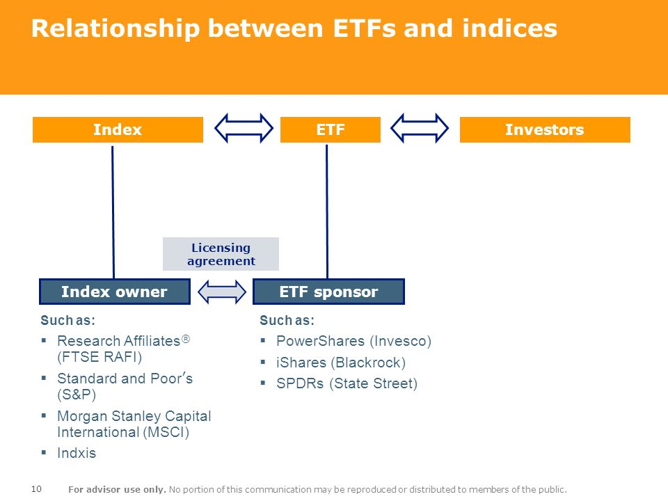 Relationship between ETFs and indices
