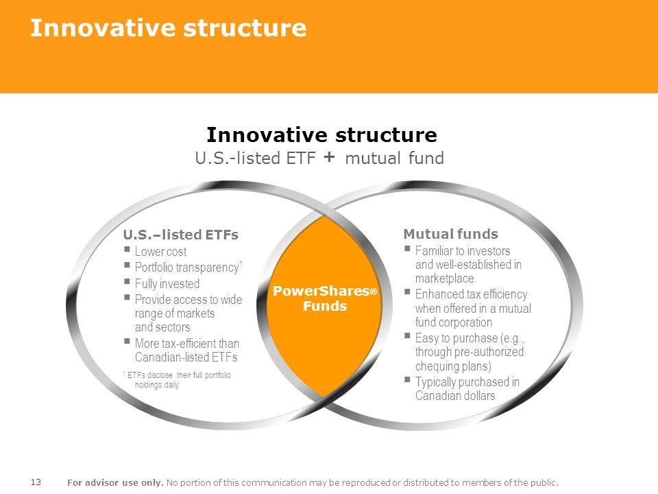Innovative structure Innovative structure U.S.-listed ETF +