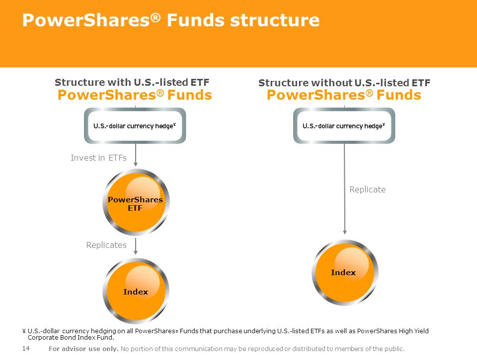 PowerShares® Funds structure