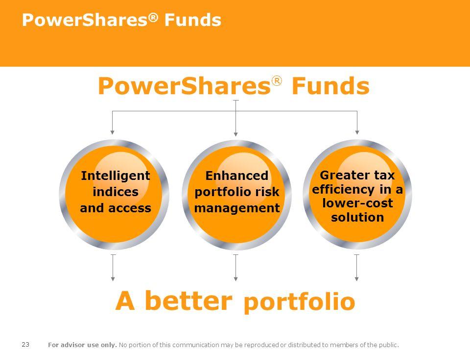 A better portfolio PowerShares® Funds PowerShares® Funds