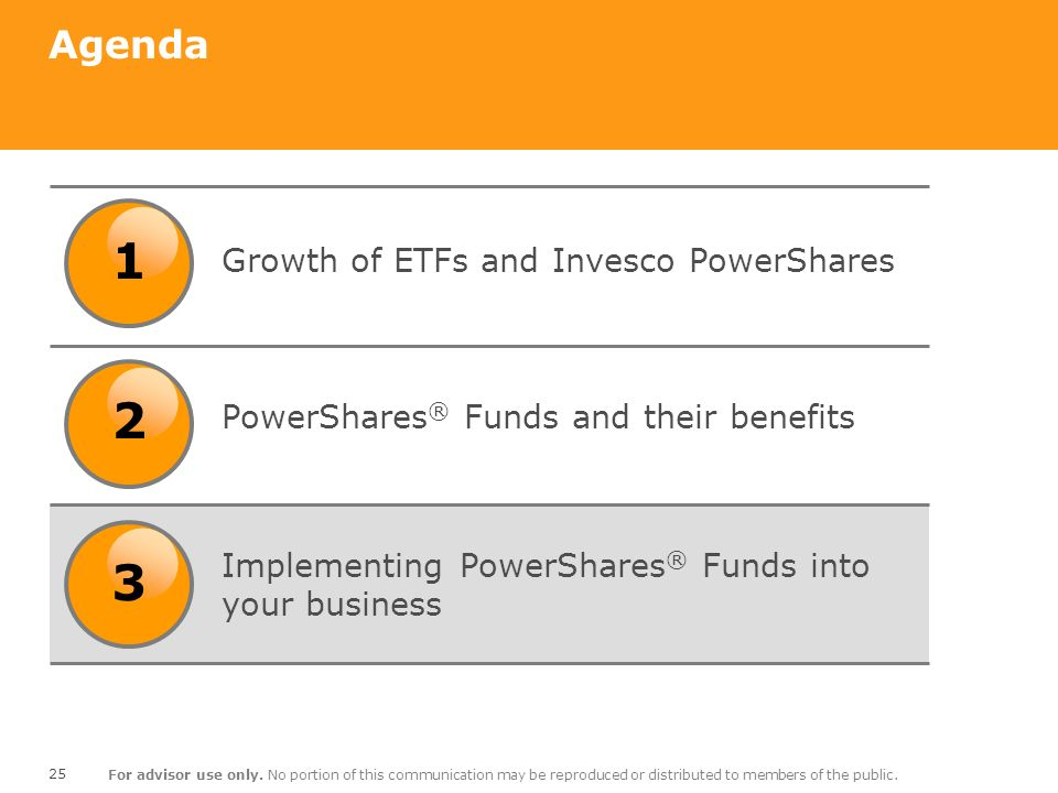 1 2 3 Agenda Growth of ETFs and Invesco PowerShares