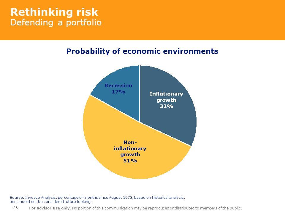 Rethinking risk Defending a portfolio