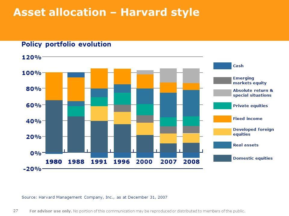 Asset allocation – Harvard style