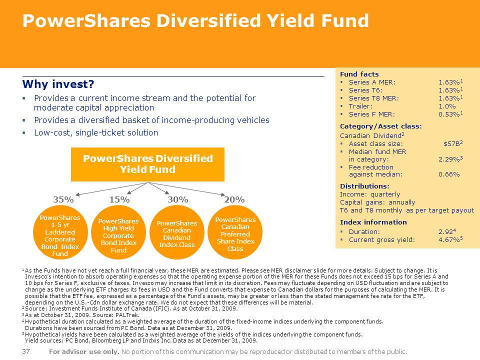 PowerShares Diversified Yield Fund