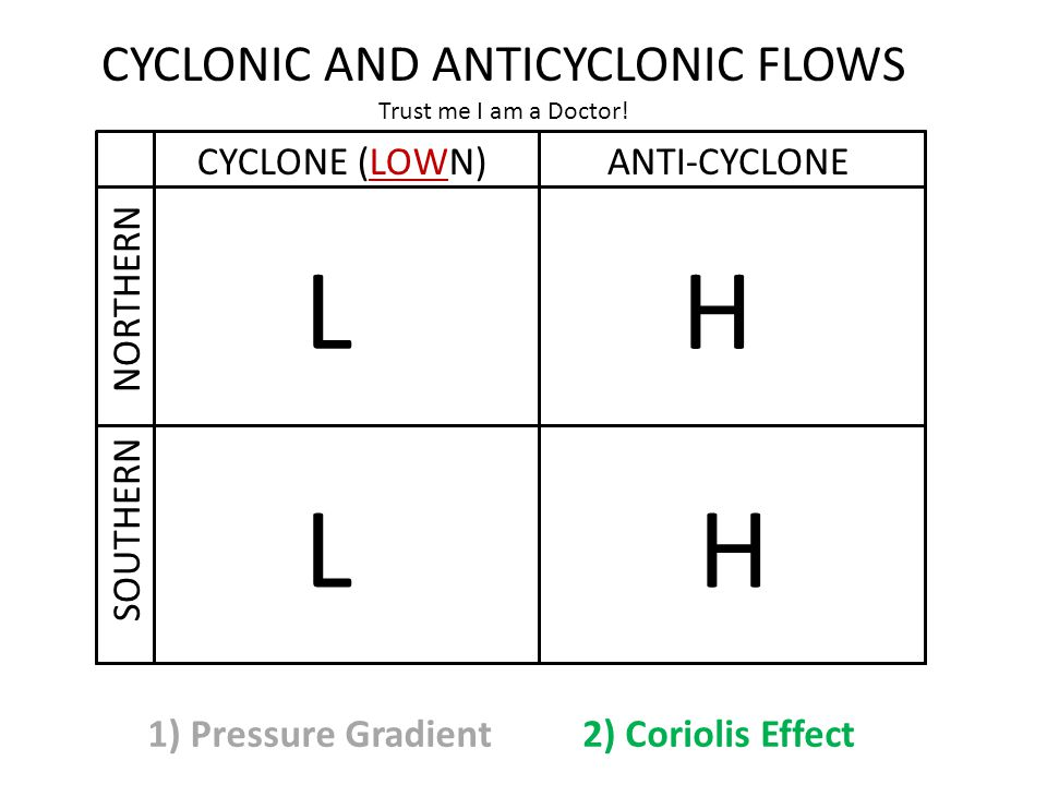 CYCLONIC AND ANTICYCLONIC FLOWS