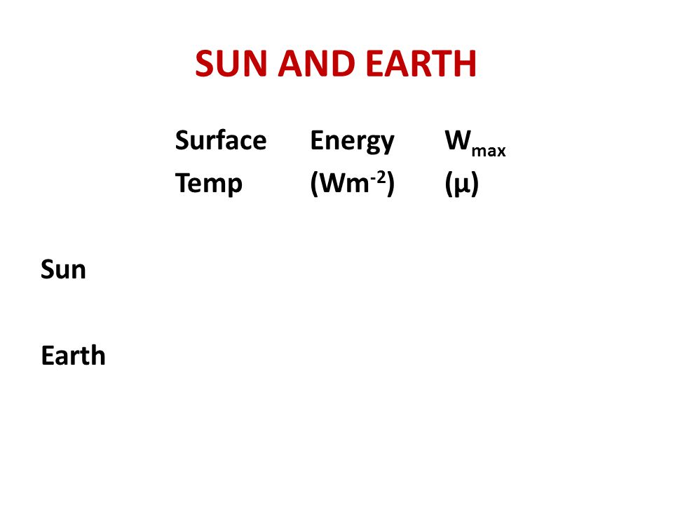 SUN AND EARTH Surface Energy Wmax Temp (Wm-2) (μ) Sun Earth