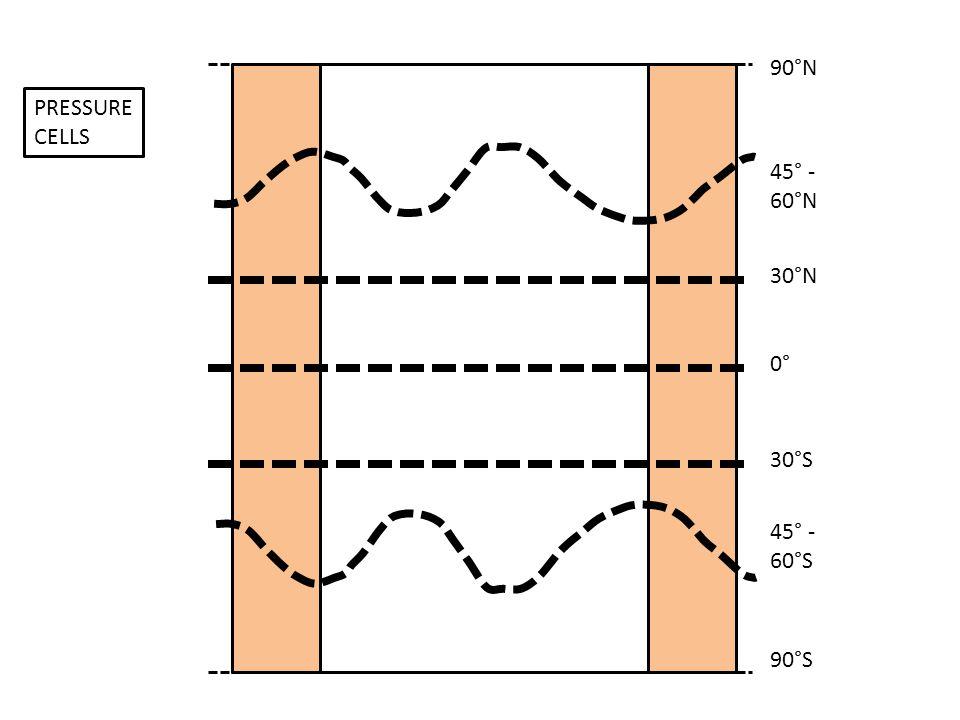90°N PRESSURE CELLS 45° - 60°N 30°N 0° 30°S 45° - 60°S 90°S