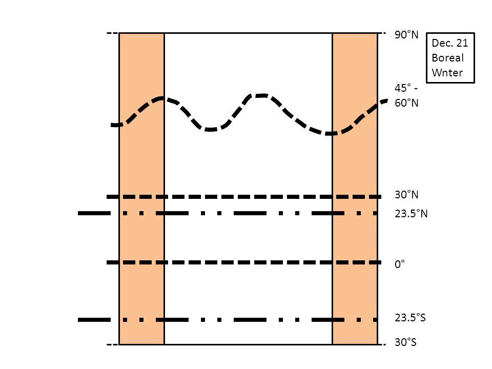 90°N Dec. 21 Boreal Wnter 45° - 60°N 30°N 23.5°N 0° 23.5°S 30°S