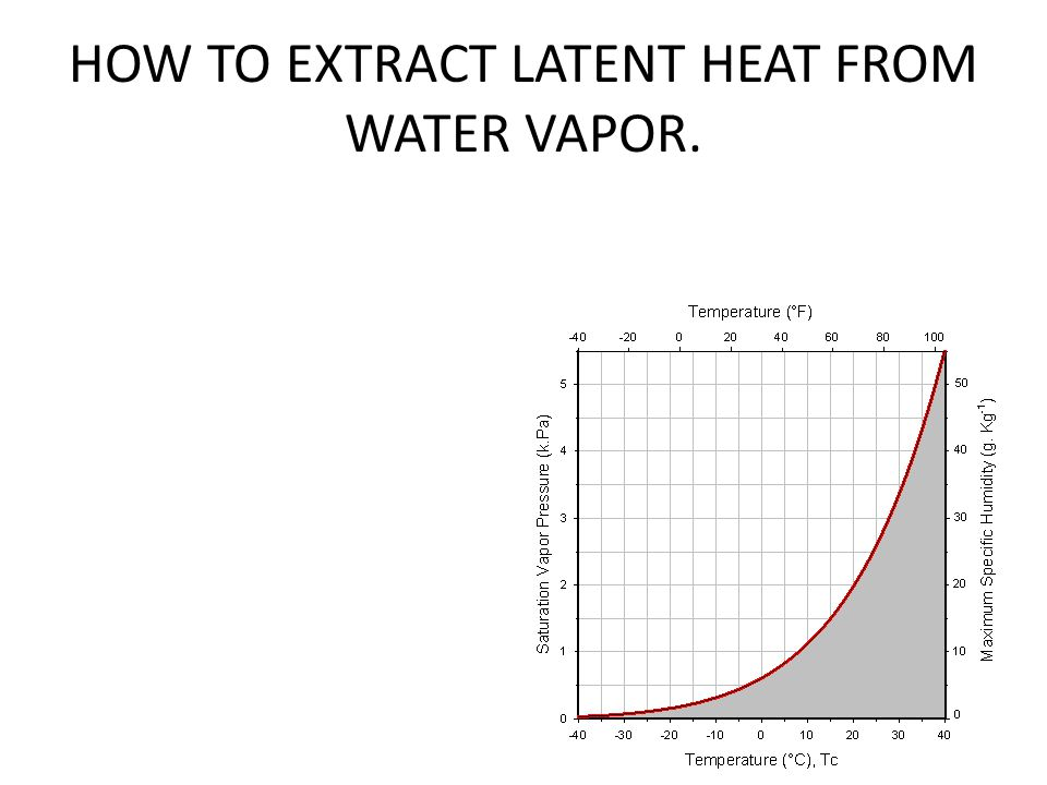 HOW TO EXTRACT LATENT HEAT FROM WATER VAPOR.