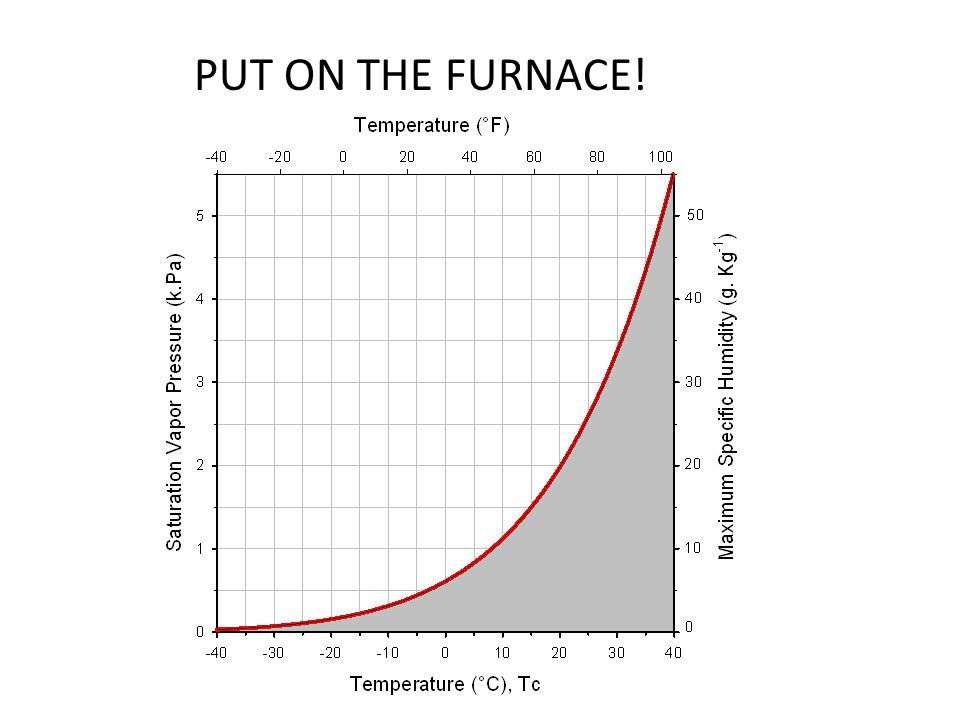 PUT ON THE FURNACE!