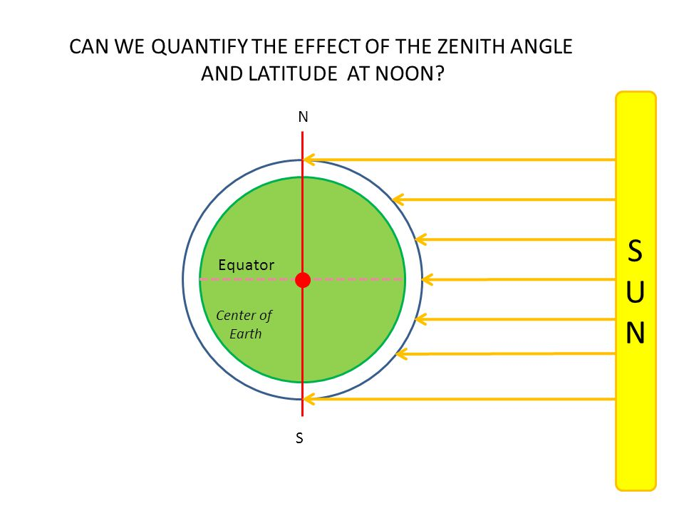 CAN WE QUANTIFY THE EFFECT OF THE ZENITH ANGLE