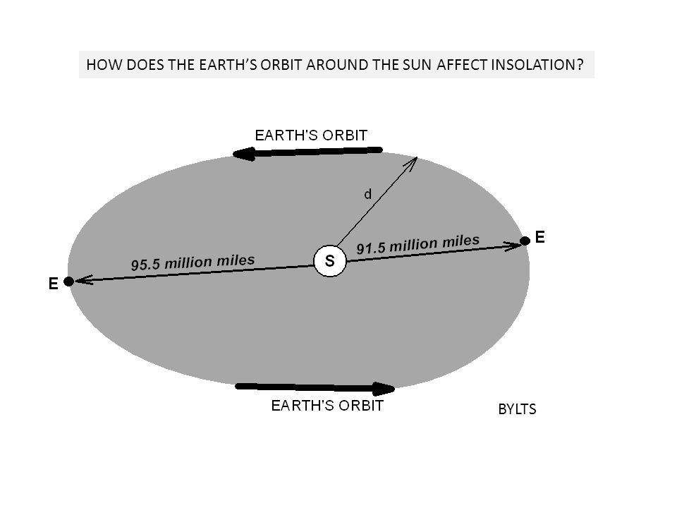 HOW DOES THE EARTH'S ORBIT AROUND THE SUN AFFECT INSOLATION