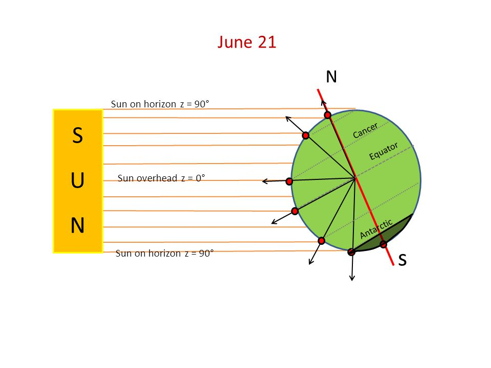 S S U N U N s June 21 N Sun on horizon z = 90° Sun overhead z = 0°