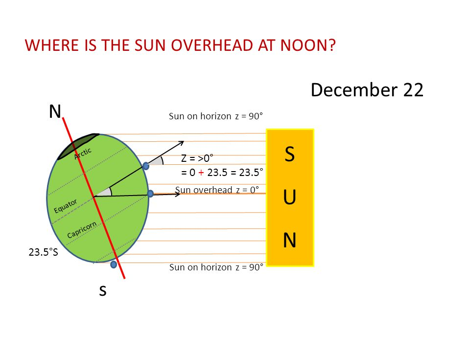 S S U N U N December 22 N s WHERE IS THE SUN OVERHEAD AT NOON
