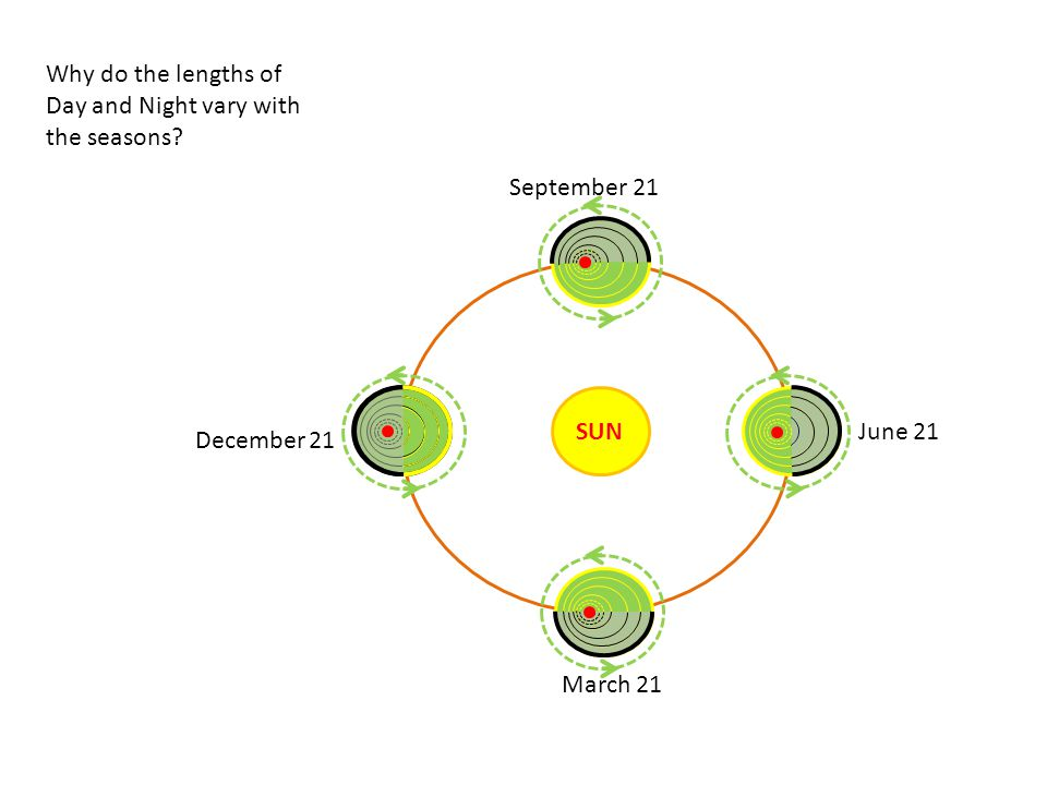 Why do the lengths of Day and Night vary with the seasons September 21. SUN. June 21. December 21.