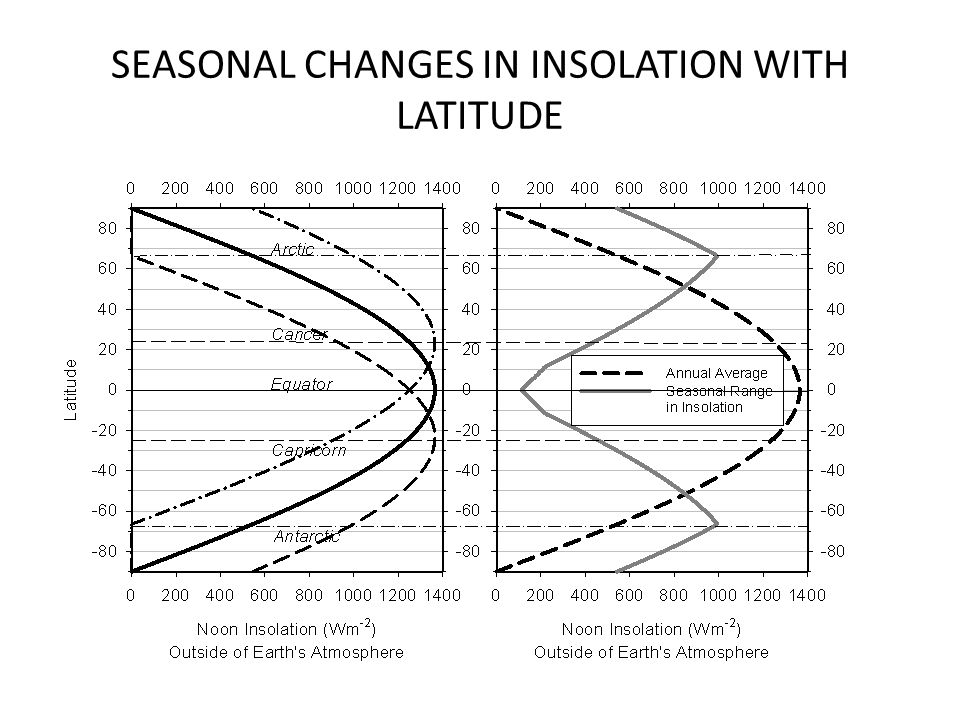 SEASONAL CHANGES IN INSOLATION WITH LATITUDE