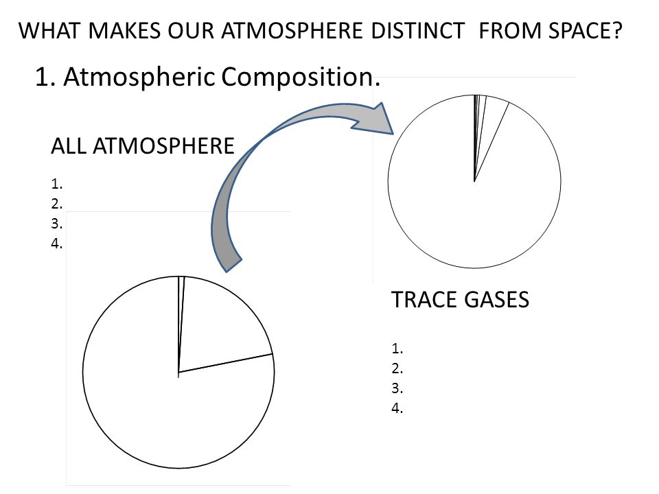 1. Atmospheric Composition.
